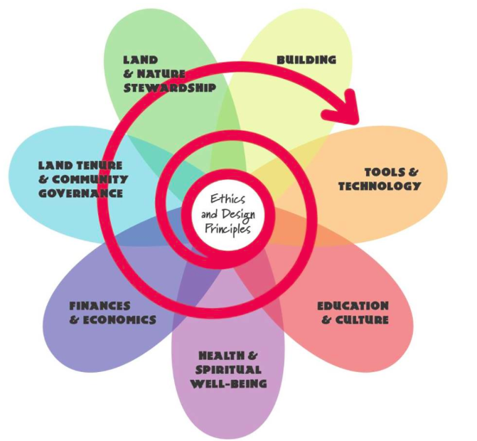ethics and local governance